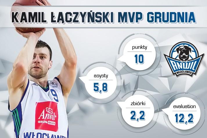 Kamil Łączyński MVP Grudnia