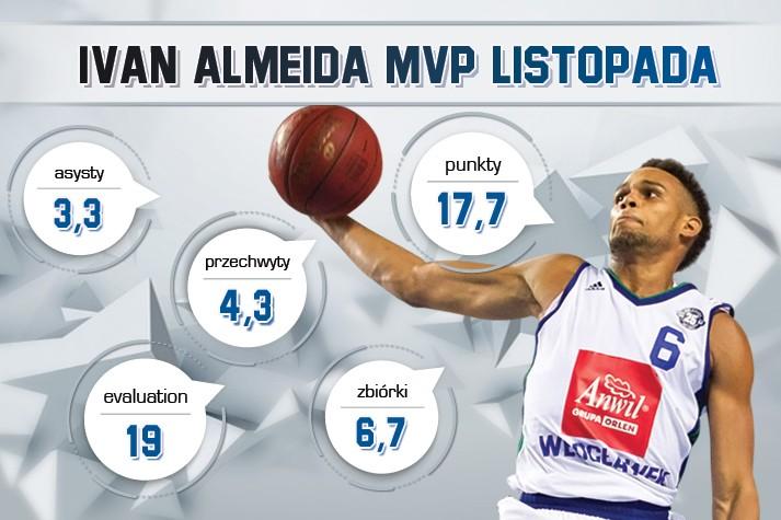 Ivan Almeida MVP Listopada