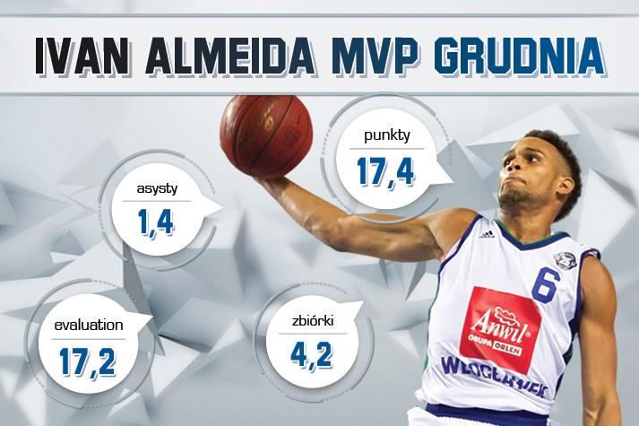 Ivan Almeida MVP Grudnia