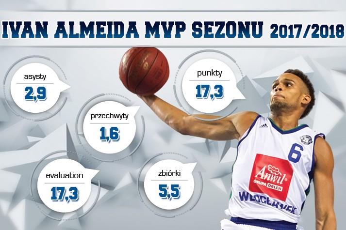 MVP Sezonu 2017/2018: Ivan Almeida