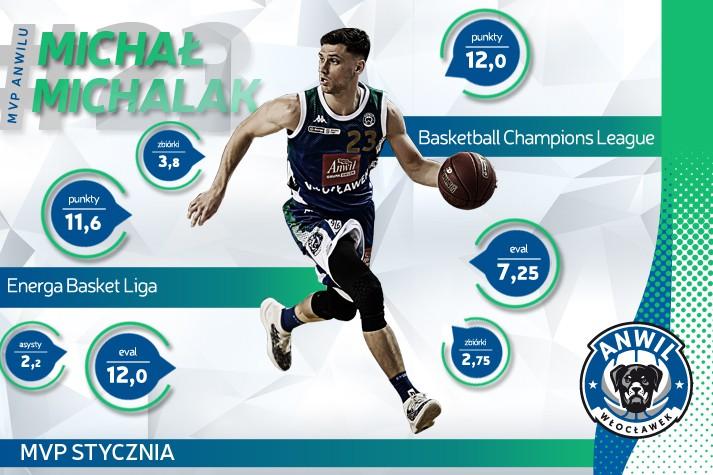 MVP Stycznia – Michał Michalak